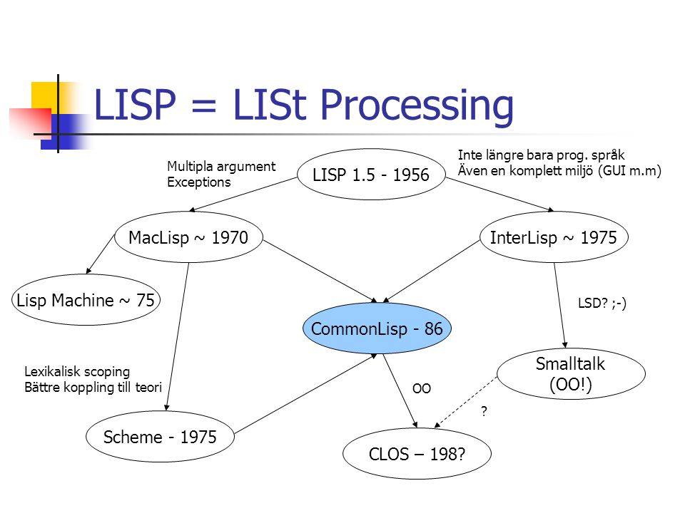 LISP = LISt Processing LISP 1.5 - 1956 MacLisp ~ 1970 InterLisp ~ 1975
