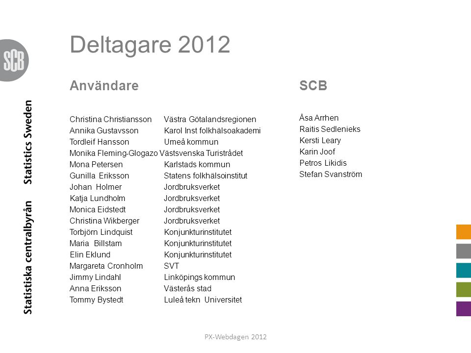 Deltagare 2012 Användare SCB