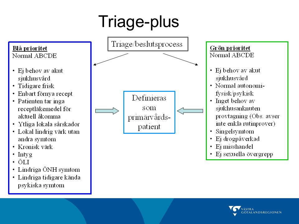 Triage-plus