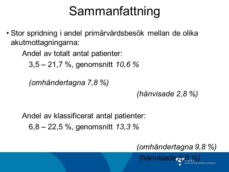 Sammanfattning Stor spridning i andel primärvårdsbesök mellan de olika akutmottagningarna: Andel av totalt antal patienter: