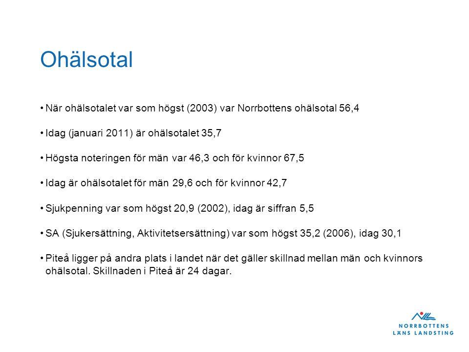 Ohälsotal När ohälsotalet var som högst (2003) var Norrbottens ohälsotal 56,4. Idag (januari 2011) är ohälsotalet 35,7.