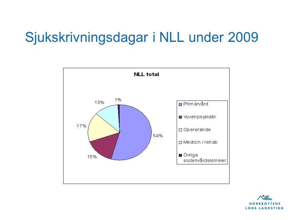 Sjukskrivningsdagar i NLL under 2009