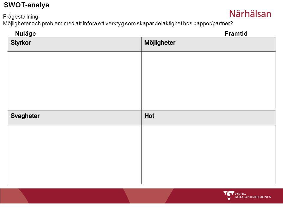 SWOT-analys Nuläge Framtid Styrkor Möjligheter Svagheter Hot