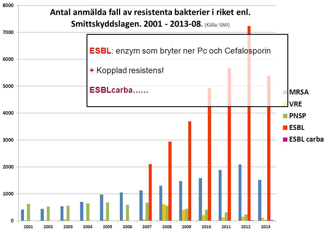 ESBL: enzym som bryter ner Pc och Cefalosporin