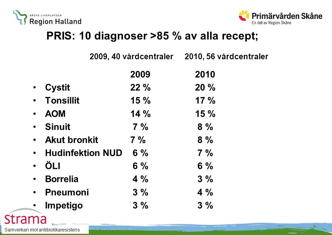 PRIS: 10 diagnoser >85 % av alla recept;. 2009, 40 vårdcentraler
