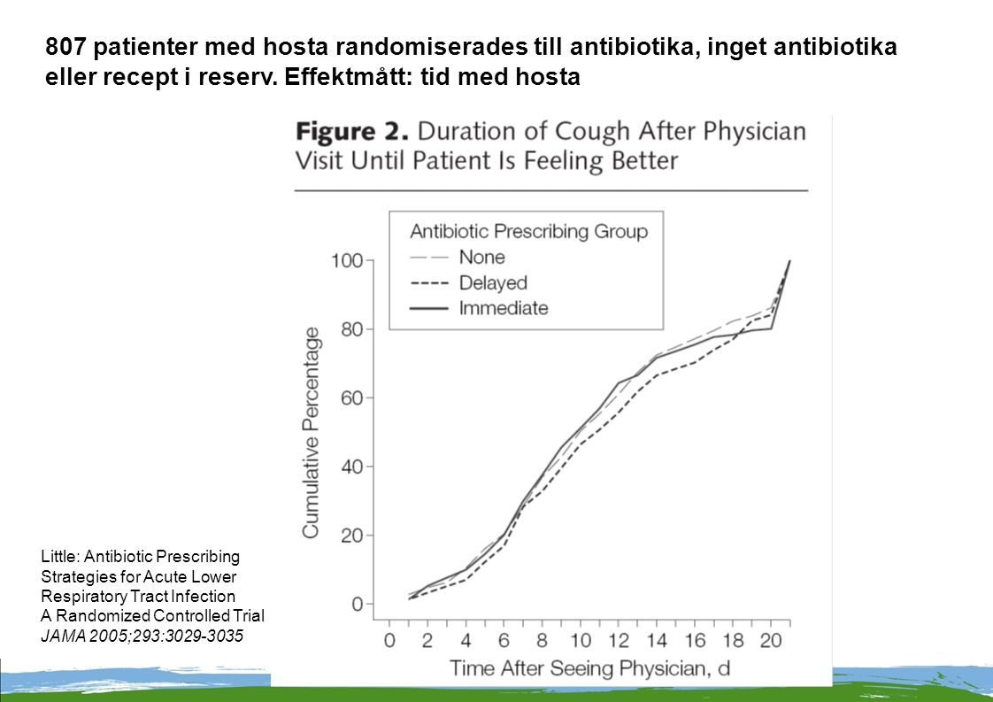 807 patienter med hosta randomiserades till antibiotika, inget antibiotika eller recept i reserv. Effektmått: tid med hosta