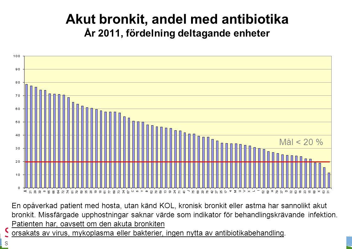 Akut bronkit, andel med antibiotika År 2011, fördelning deltagande enheter