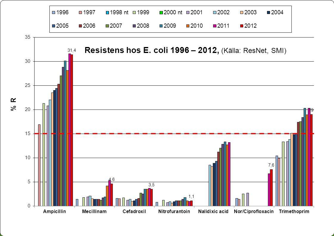 Resistens hos E. coli 1996 – 2012, (Källa: ResNet, SMI)