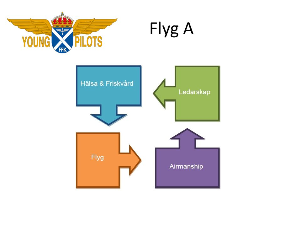 Flyg A