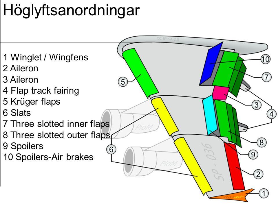 Höglyftsanordningar 1 Winglet / Wingfens 2 Aileron 3 Aileron