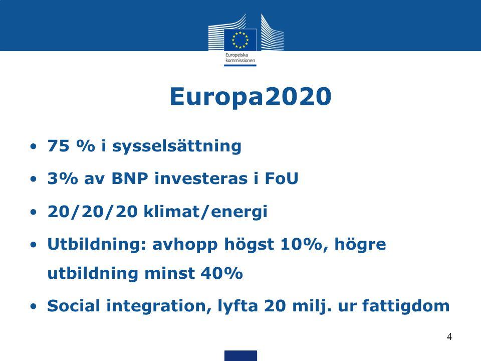 Europa2020 75 % i sysselsättning 3% av BNP investeras i FoU