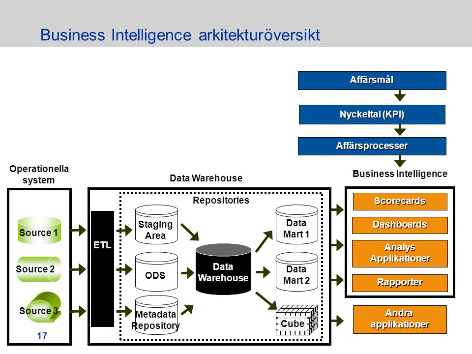 Business Intelligence arkitekturöversikt