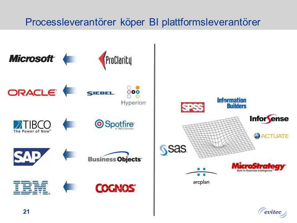 Processleverantörer köper BI plattformsleverantörer