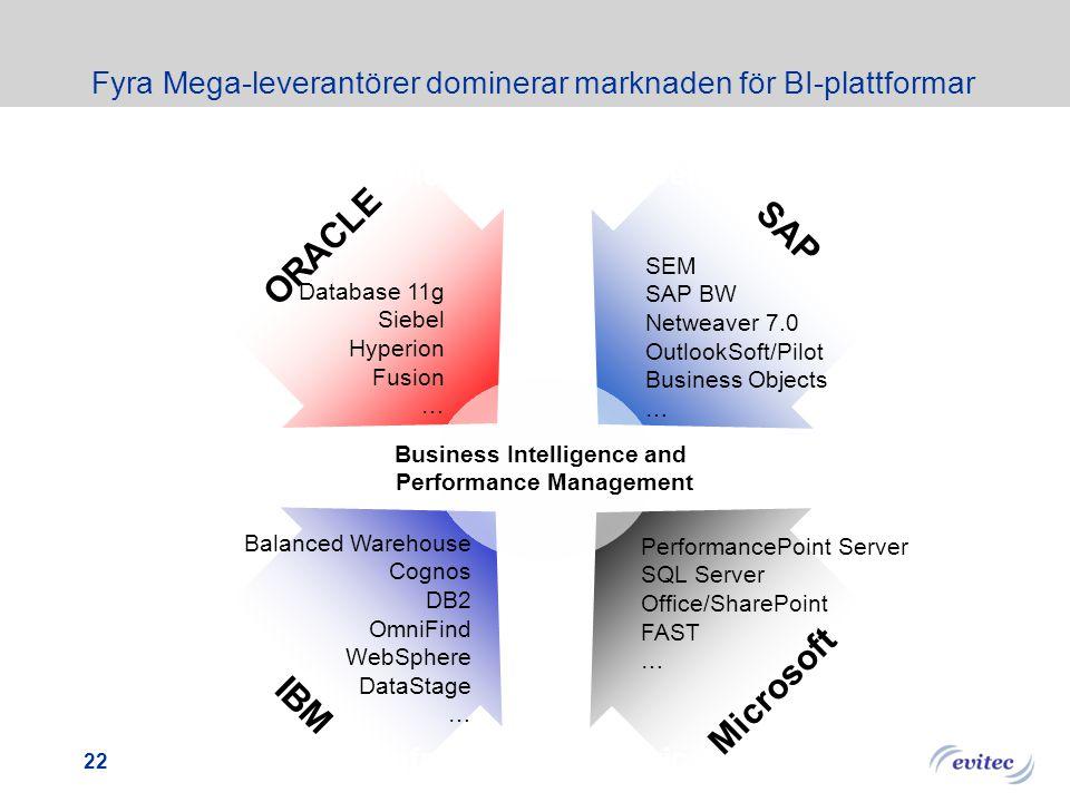 Fyra Mega-leverantörer dominerar marknaden för BI-plattformar