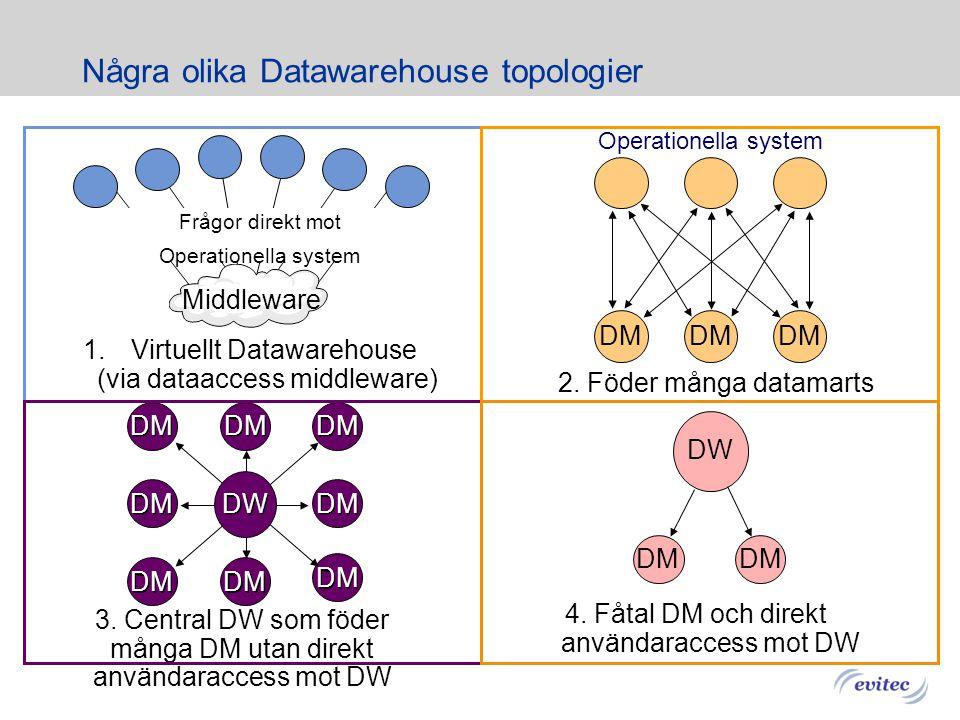 Några olika Datawarehouse topologier