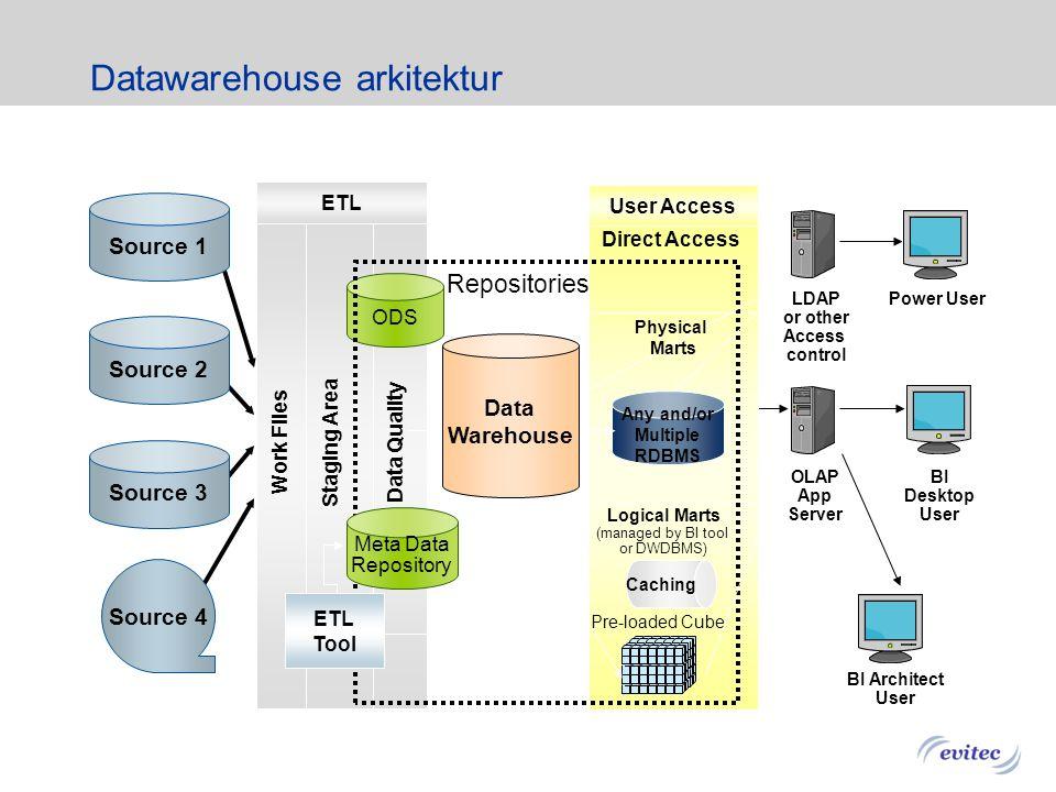 Datawarehouse arkitektur