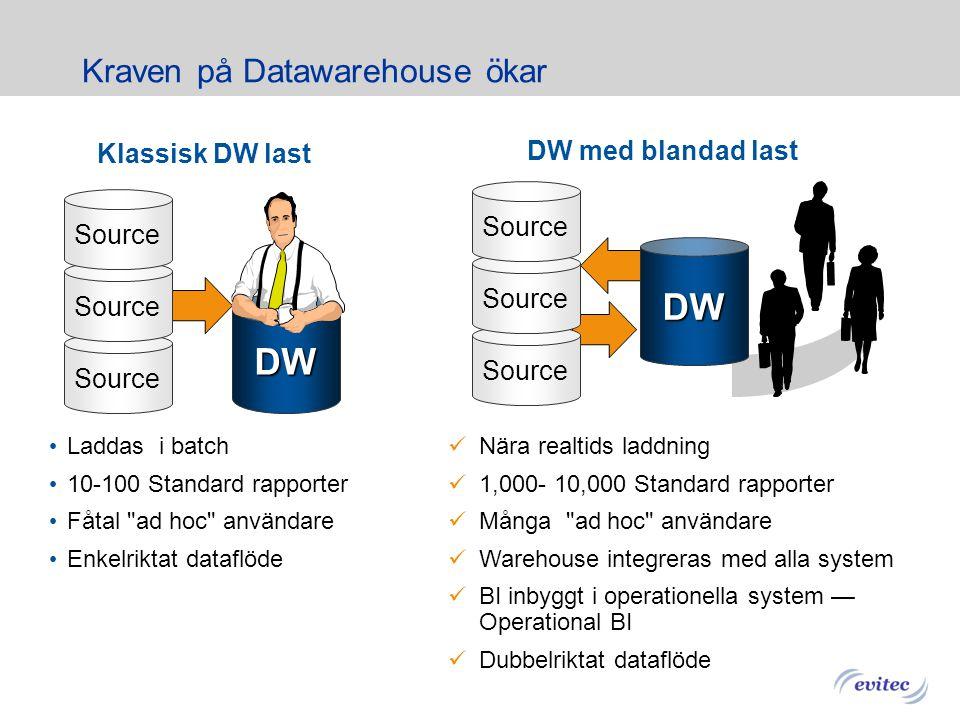 Kraven på Datawarehouse ökar