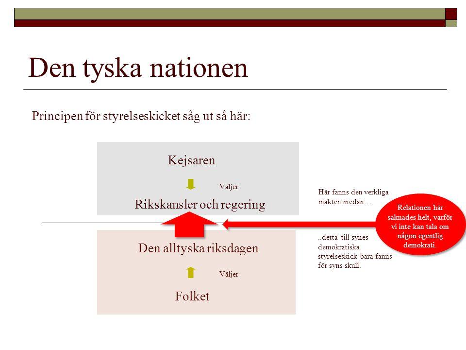 Den tyska nationen Principen för styrelseskicket såg ut så här:
