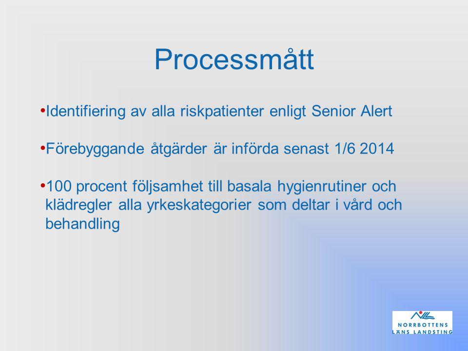 Processmått Identifiering av alla riskpatienter enligt Senior Alert