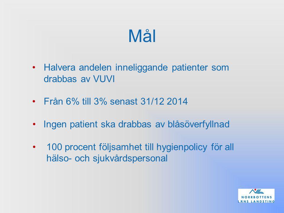 Mål Halvera andelen inneliggande patienter som drabbas av VUVI