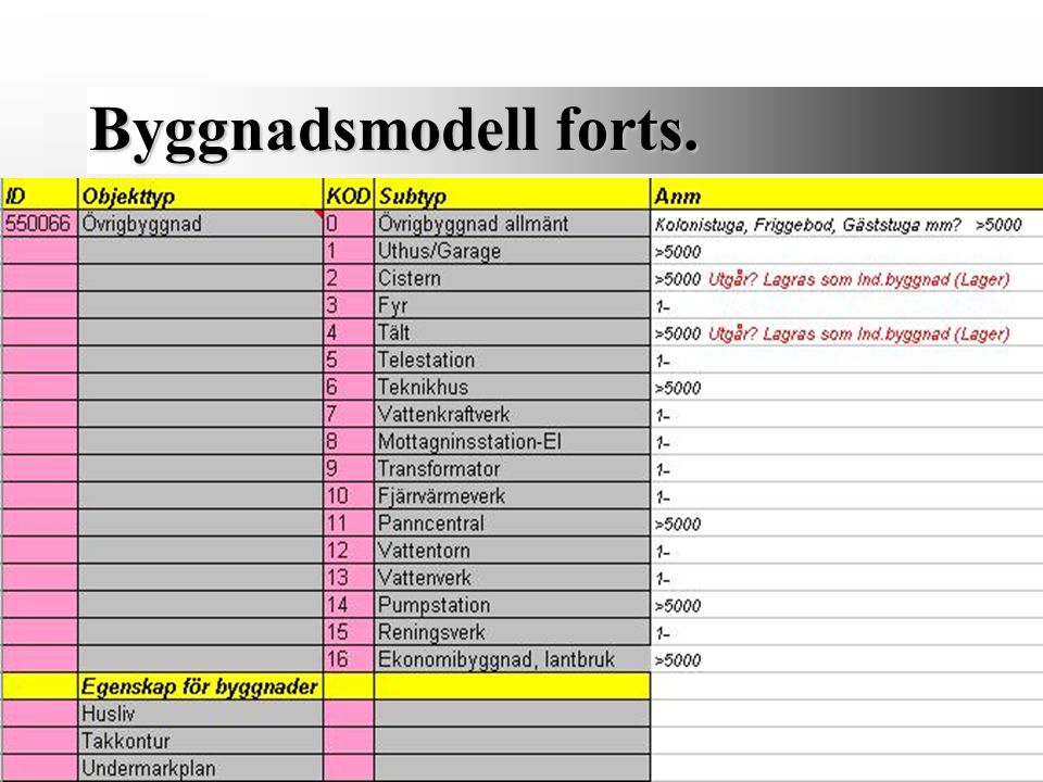 Byggnadsmodell forts.