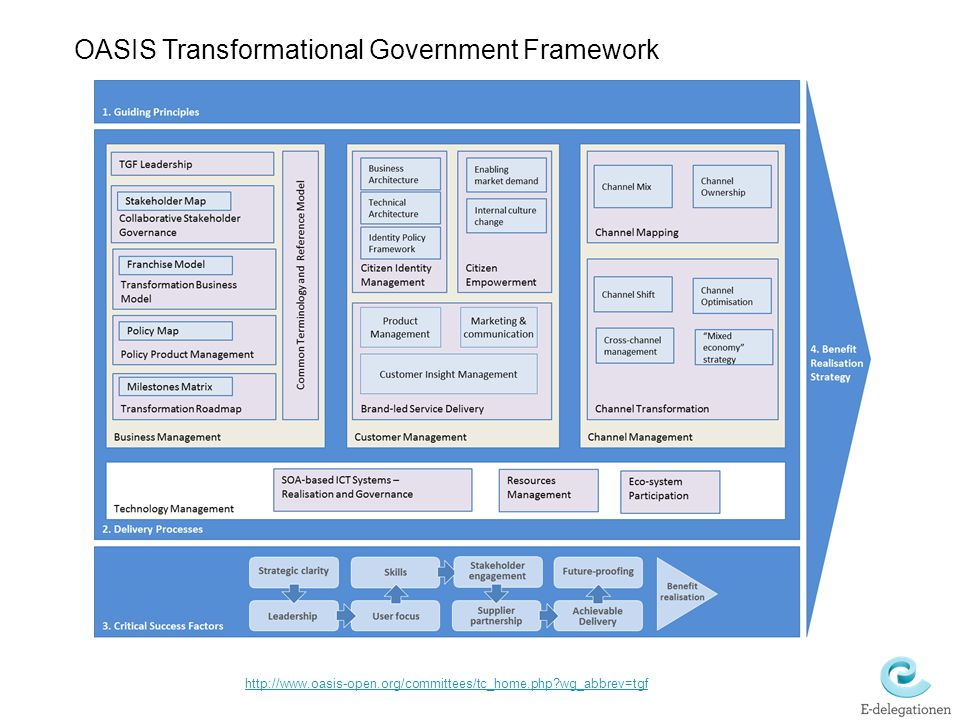 OASIS Transformational Government Framework