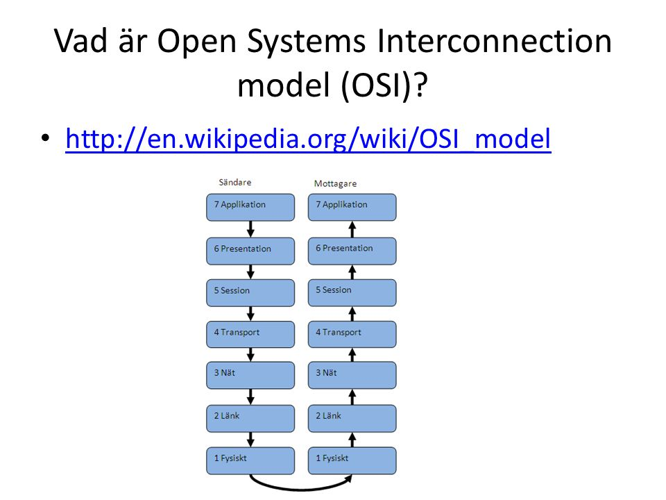 Vad är Open Systems Interconnection model (OSI)