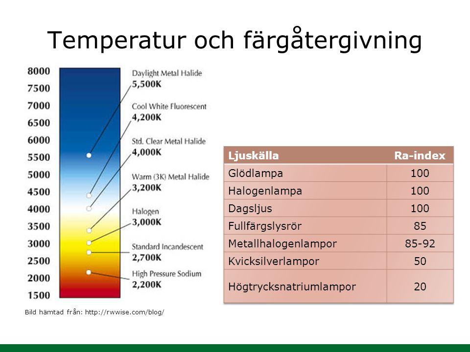 Temperatur och färgåtergivning