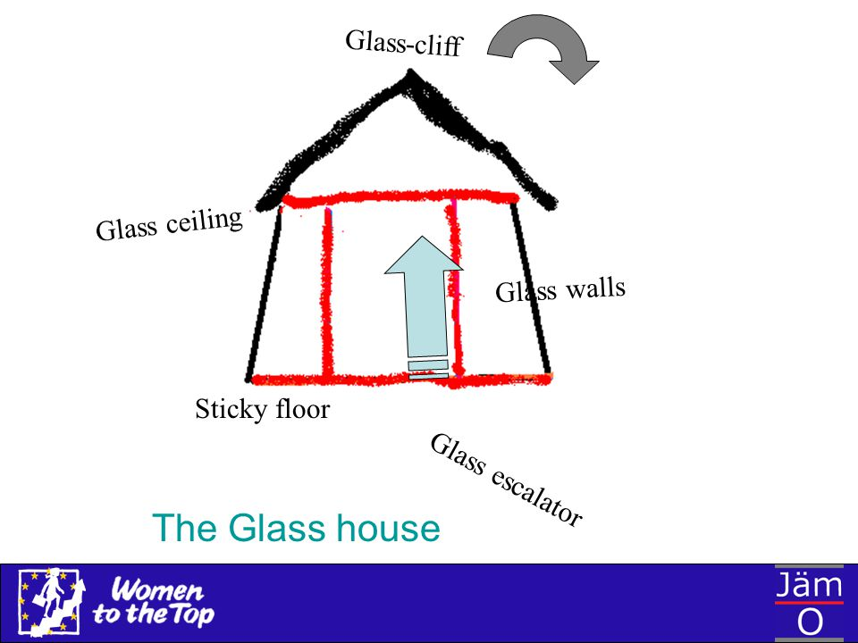 The Glass house Glass-cliff Glass ceiling Glass walls Sticky floor