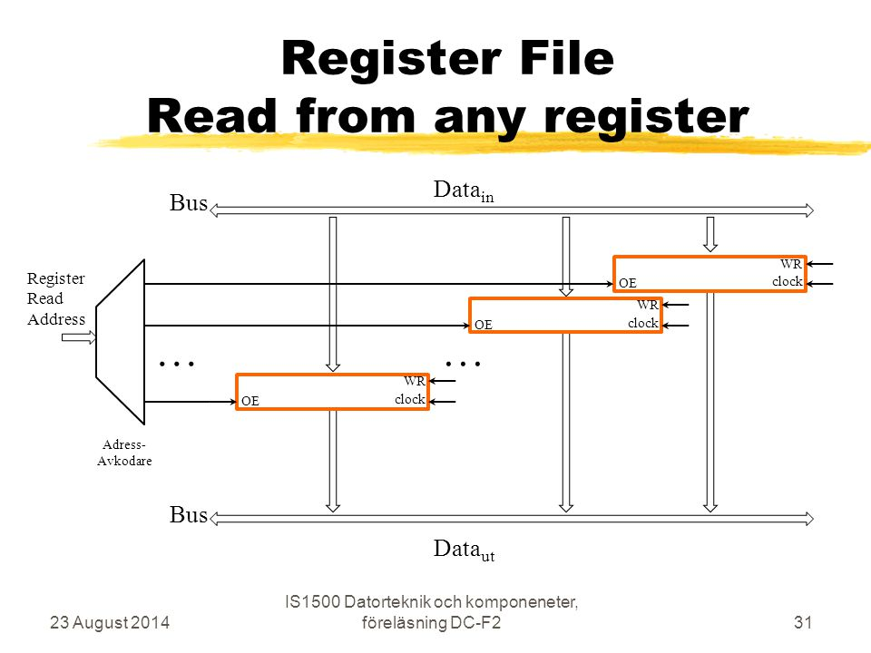 Register File Read from any register