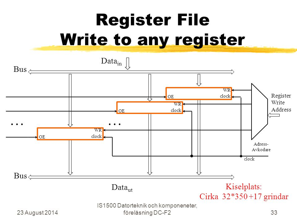 Register File Write to any register
