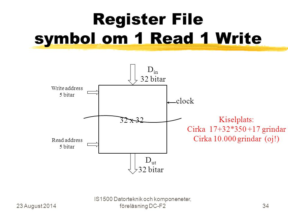 Register File symbol om 1 Read 1 Write