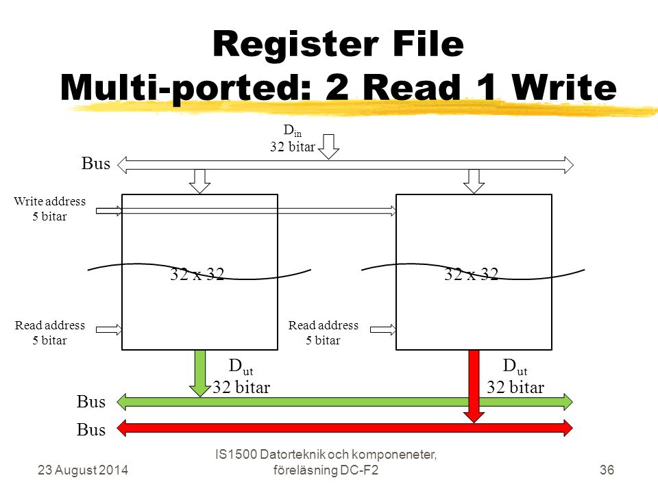 Register File Multi-ported: 2 Read 1 Write