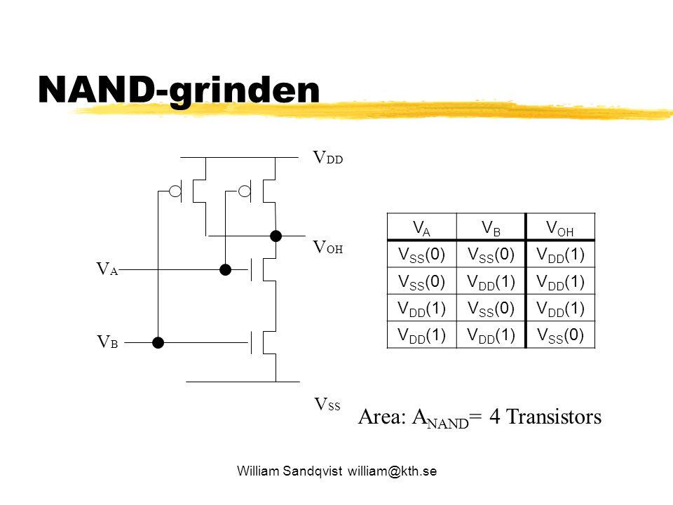 NAND-grinden Area: ANAND= 4 Transistors VDD VOH VA VSS VB VA VB VOH