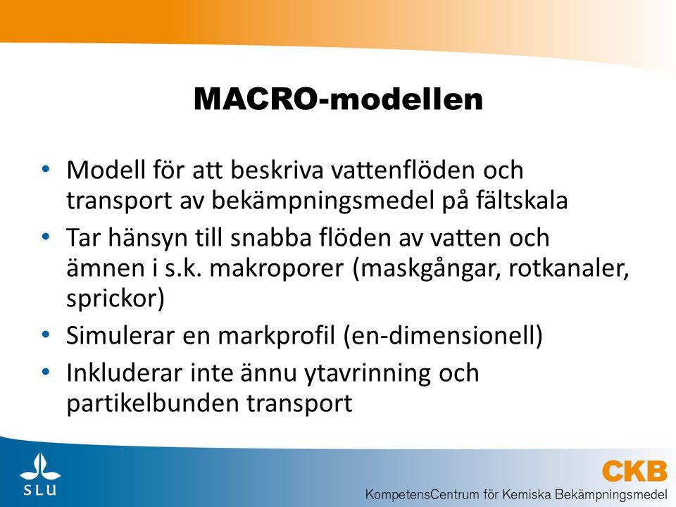 MACRO-modellen Modell för att beskriva vattenflöden och transport av bekämpningsmedel på fältskala.