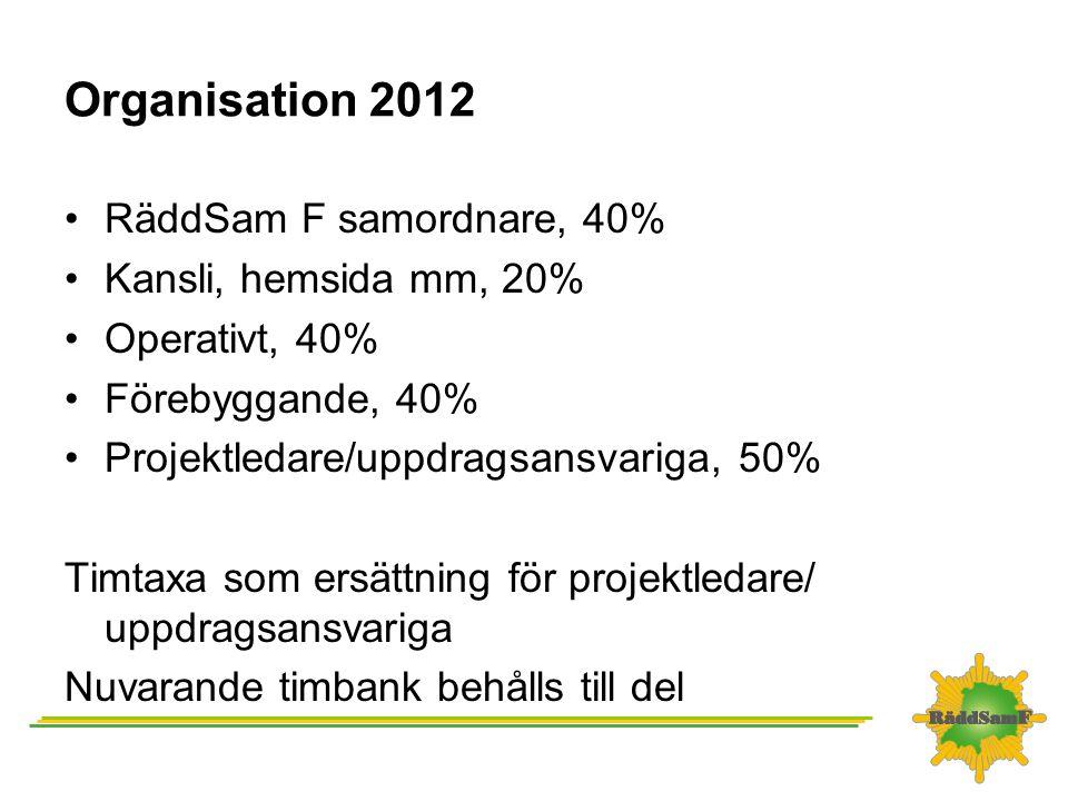 Organisation 2012 RäddSam F samordnare, 40% Kansli, hemsida mm, 20%