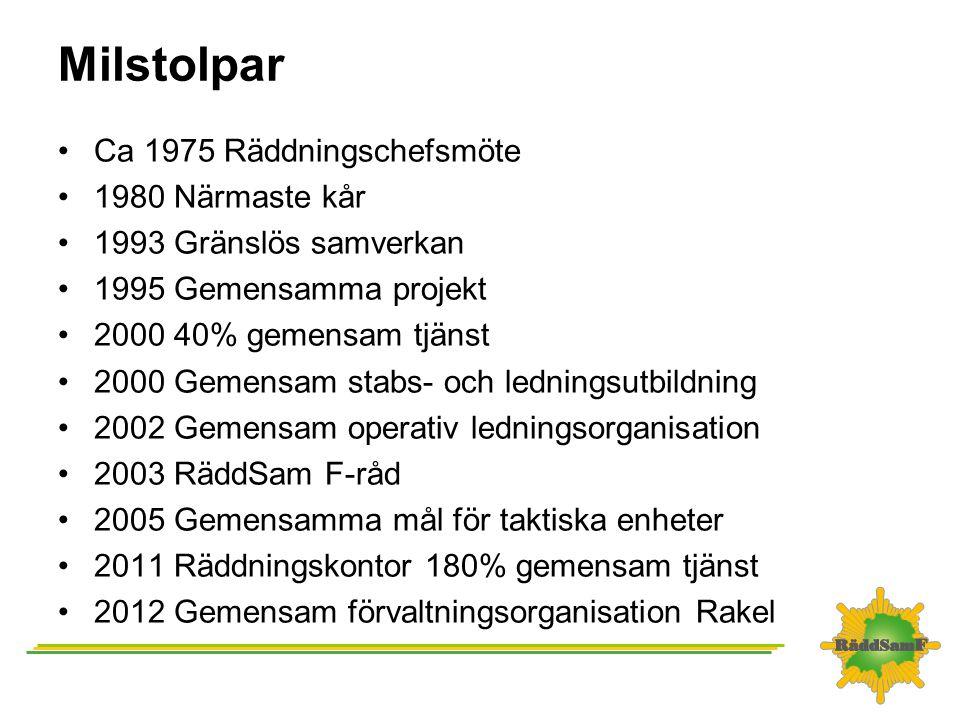 Milstolpar Ca 1975 Räddningschefsmöte 1980 Närmaste kår