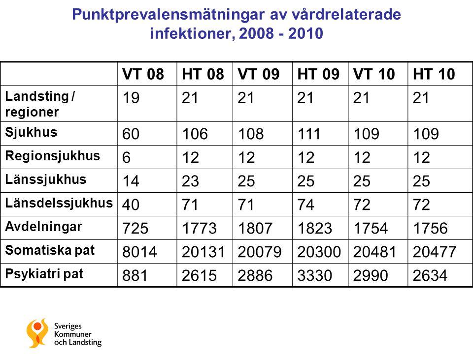 Punktprevalensmätningar av vårdrelaterade infektioner, 2008 - 2010
