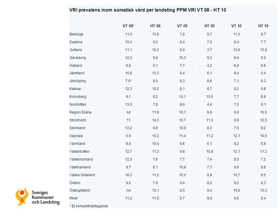 VRI prevalens inom somatisk vård per landsting PPM VRI VT 08 - HT 10