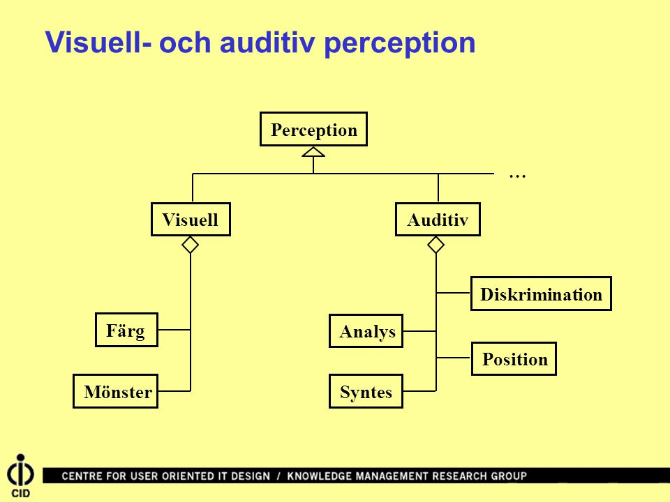 Visuell- och auditiv perception
