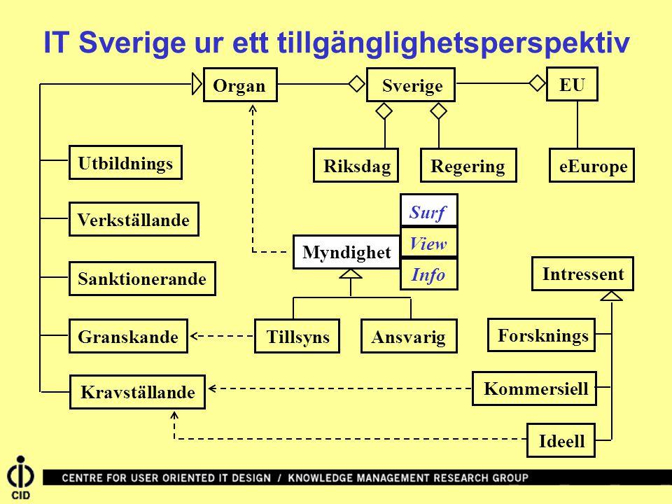 IT Sverige ur ett tillgänglighetsperspektiv