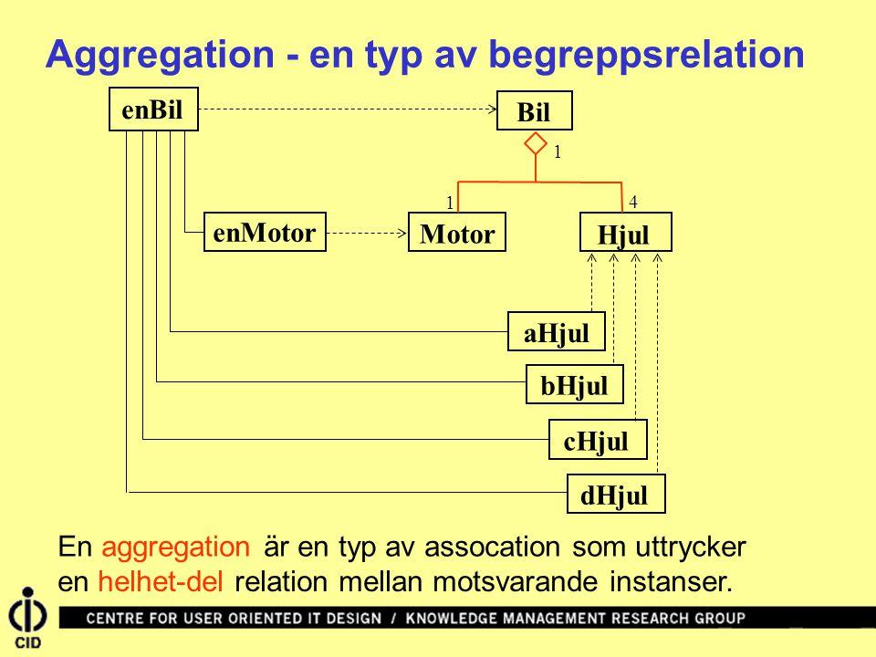 Aggregation - en typ av begreppsrelation