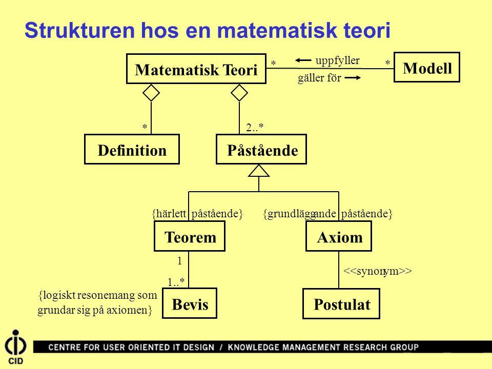 Strukturen hos en matematisk teori