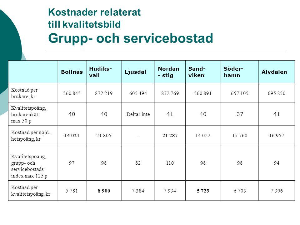 Kostnader relaterat till kvalitetsbild Grupp- och servicebostad