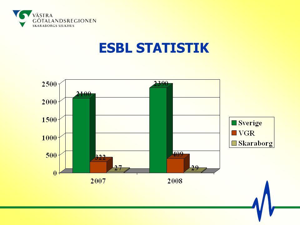 ESBL STATISTIK