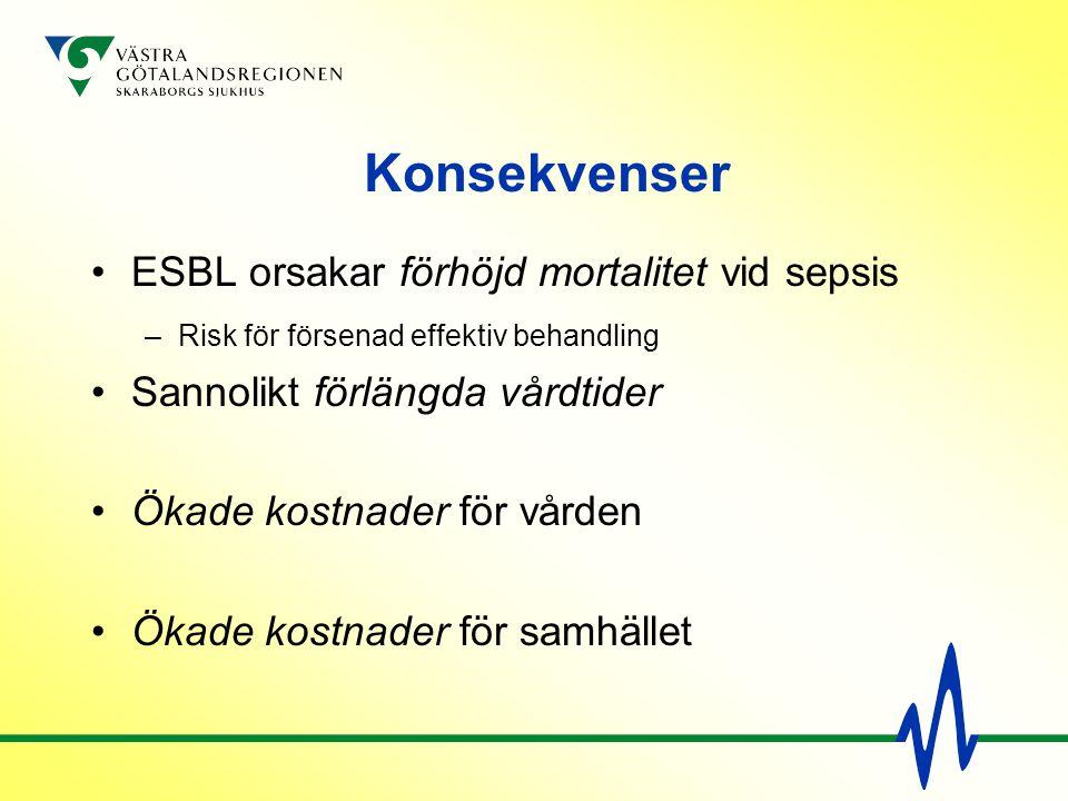 Konsekvenser ESBL orsakar förhöjd mortalitet vid sepsis