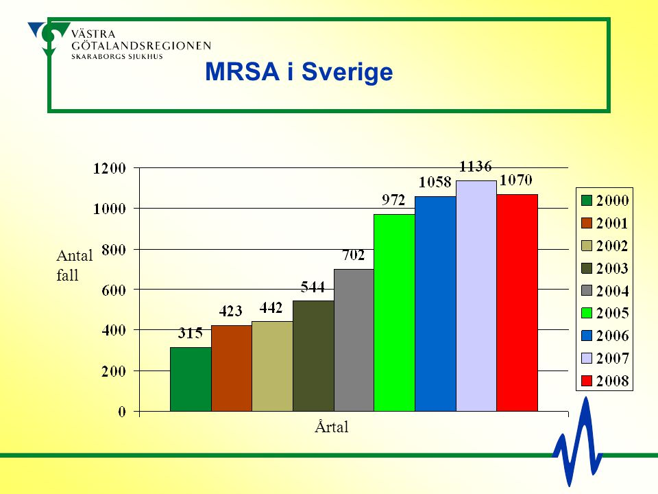 MRSA i Sverige Antal fall Årtal