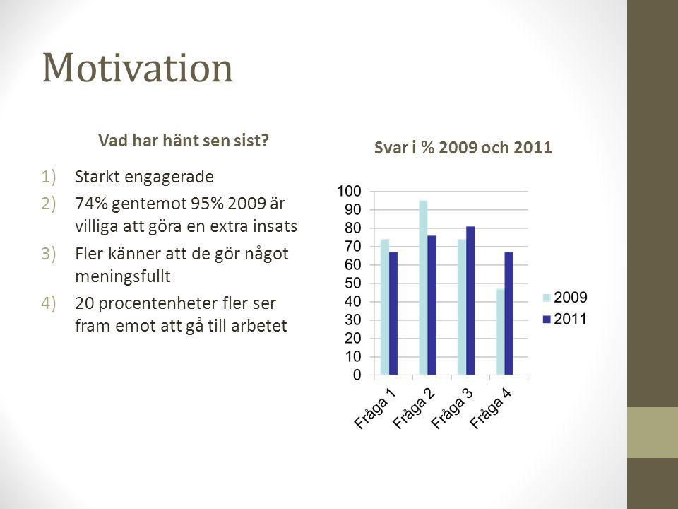 Motivation Vad har hänt sen sist Svar i % 2009 och 2011