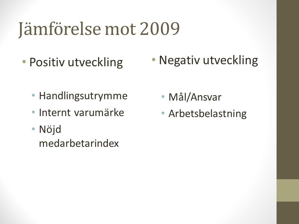 Jämförelse mot 2009 Negativ utveckling Positiv utveckling