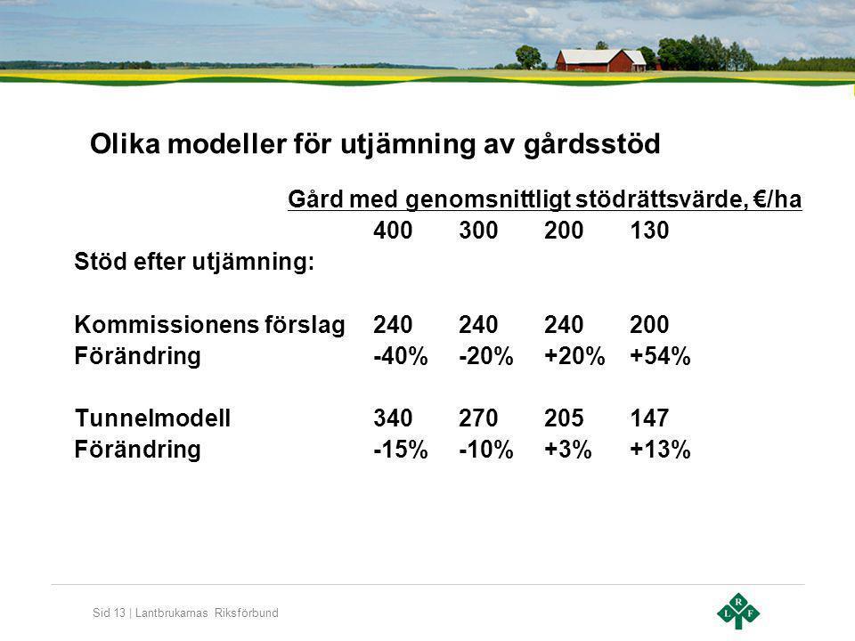 Olika modeller för utjämning av gårdsstöd